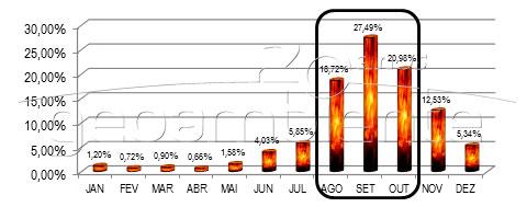 Figura 2. Distribuição temporal das queimadas durante o período analisado.